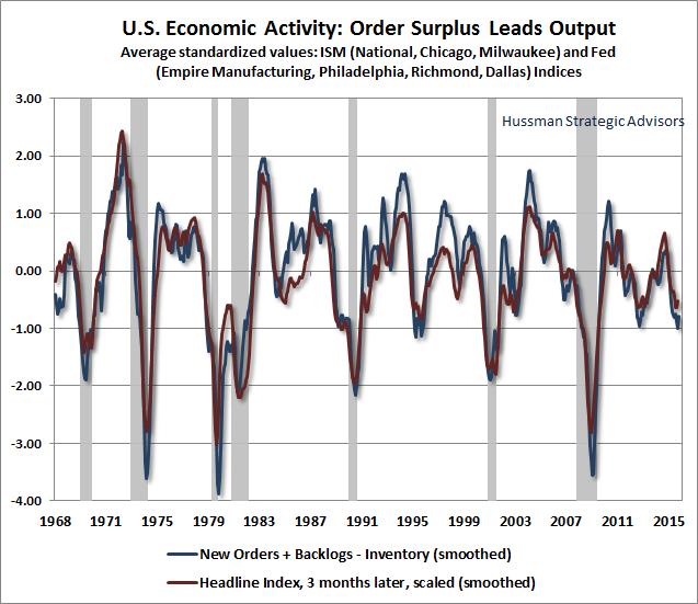 Q4 2015 Mid-Quarter Chart #3