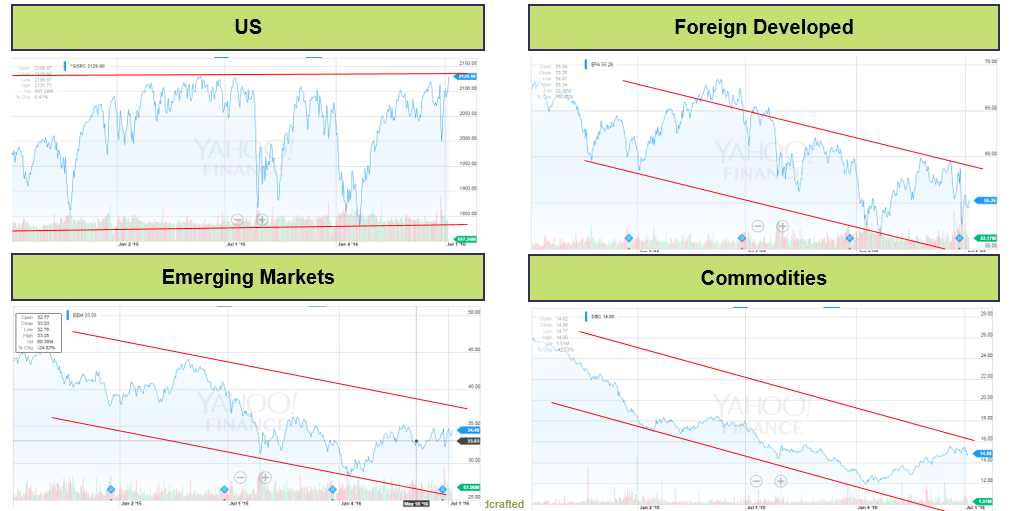 Investment Category Charts