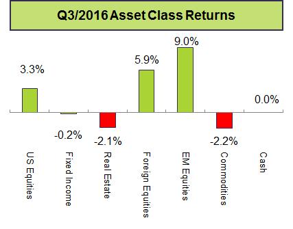 q3-2016-asset-class-returns