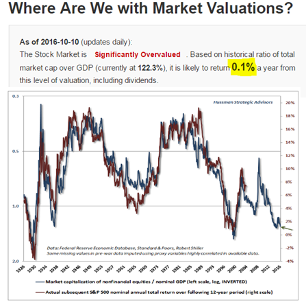 q3-2016-market-cap-to-gdp