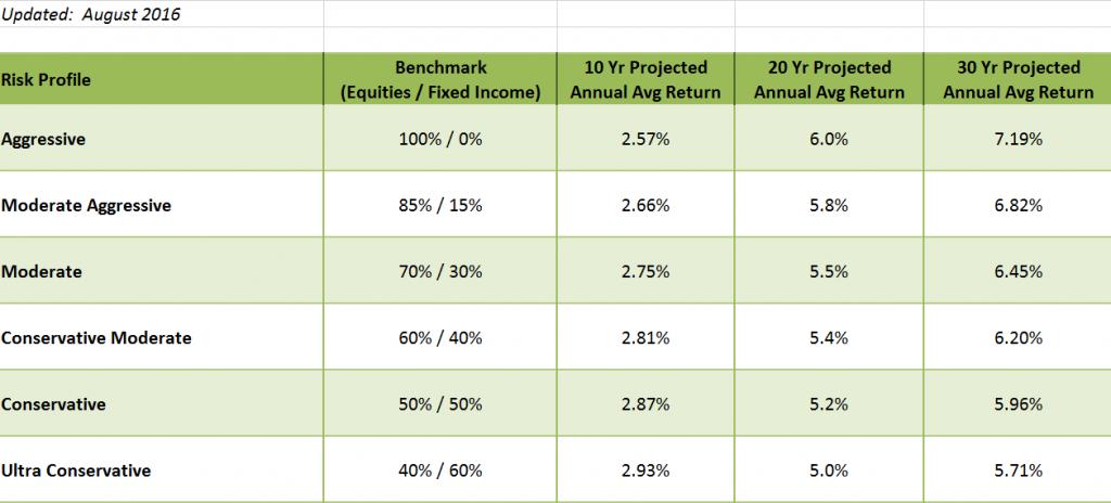 q3-general-market-return-expectations